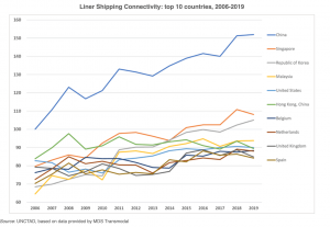 Liner shipping connectivity top 10 countries 2006 to 2019